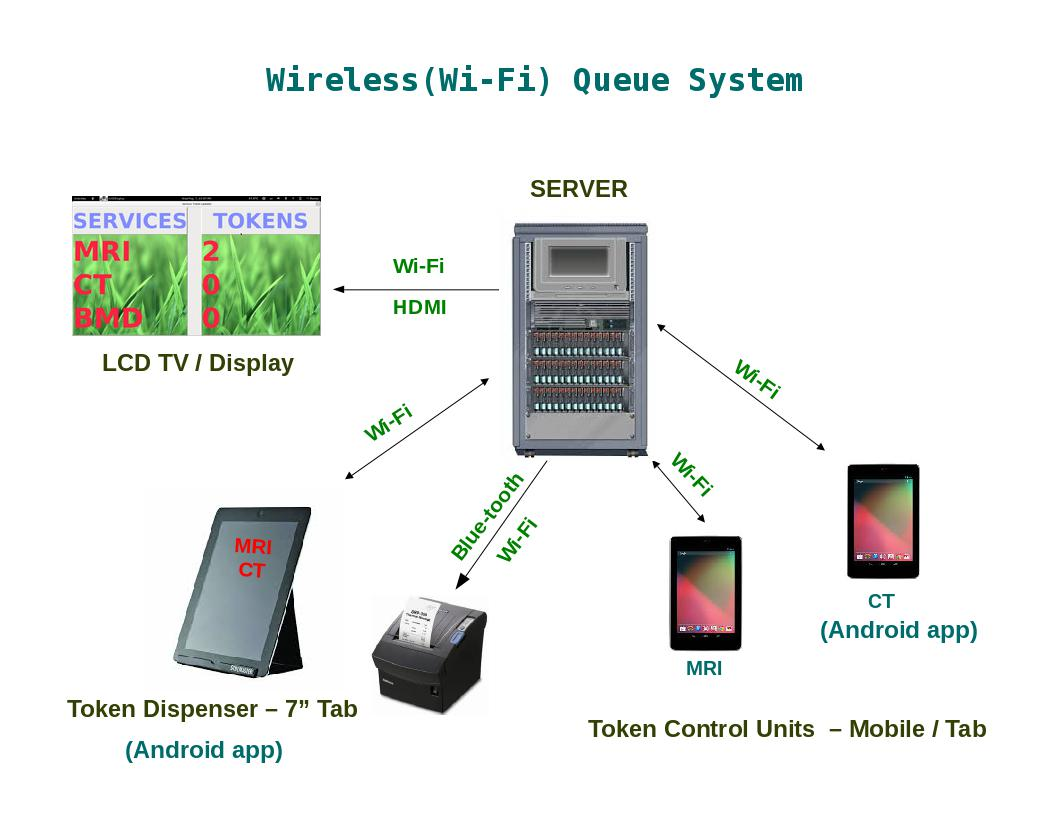 Wireless Queue System